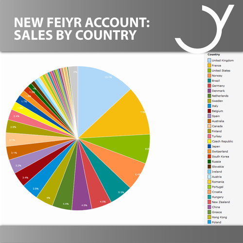 "New Feiyr System: ""Analysis by Country"""